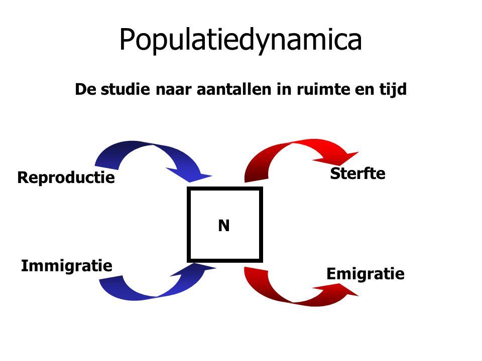 Populatiedynamica De studie naar aantallen in ruimte en tijd N Reproductie Sterfte Immigratie Emigratie