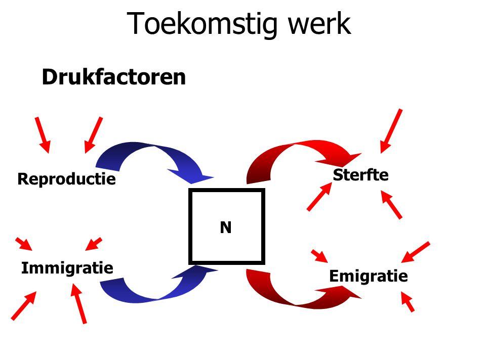 Toekomstig werk Drukfactoren N Reproductie Sterfte Immigratie Emigratie
