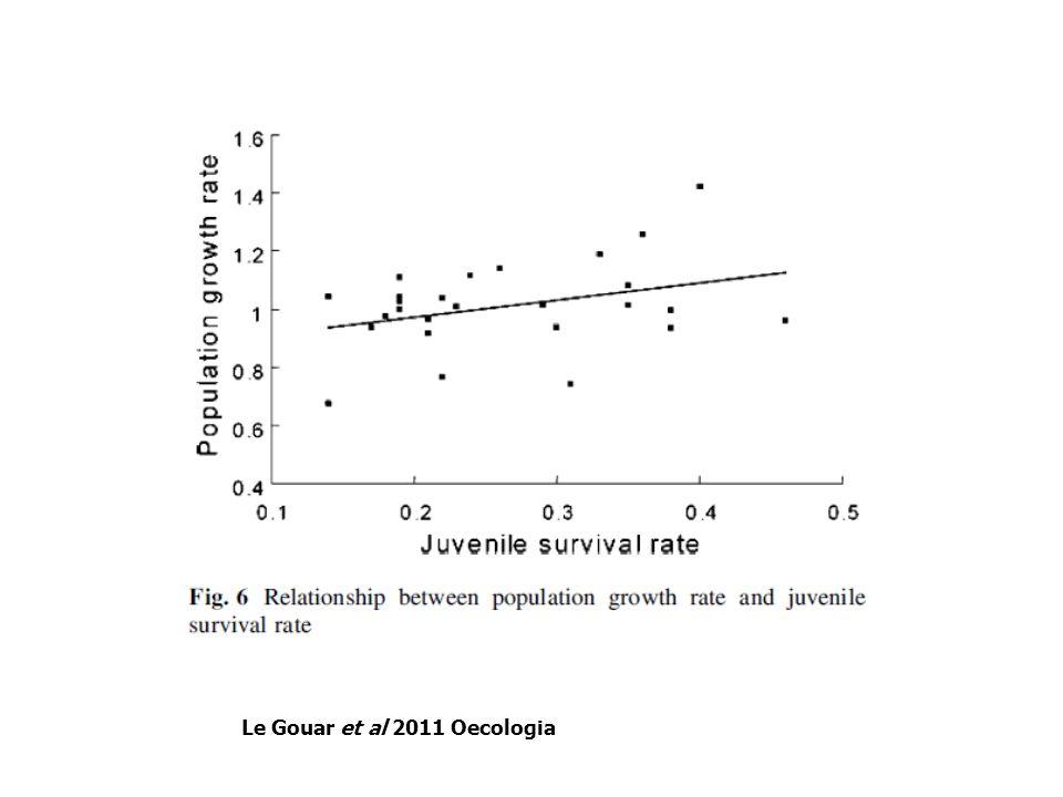 Le Gouar et al 2011 Oecologia