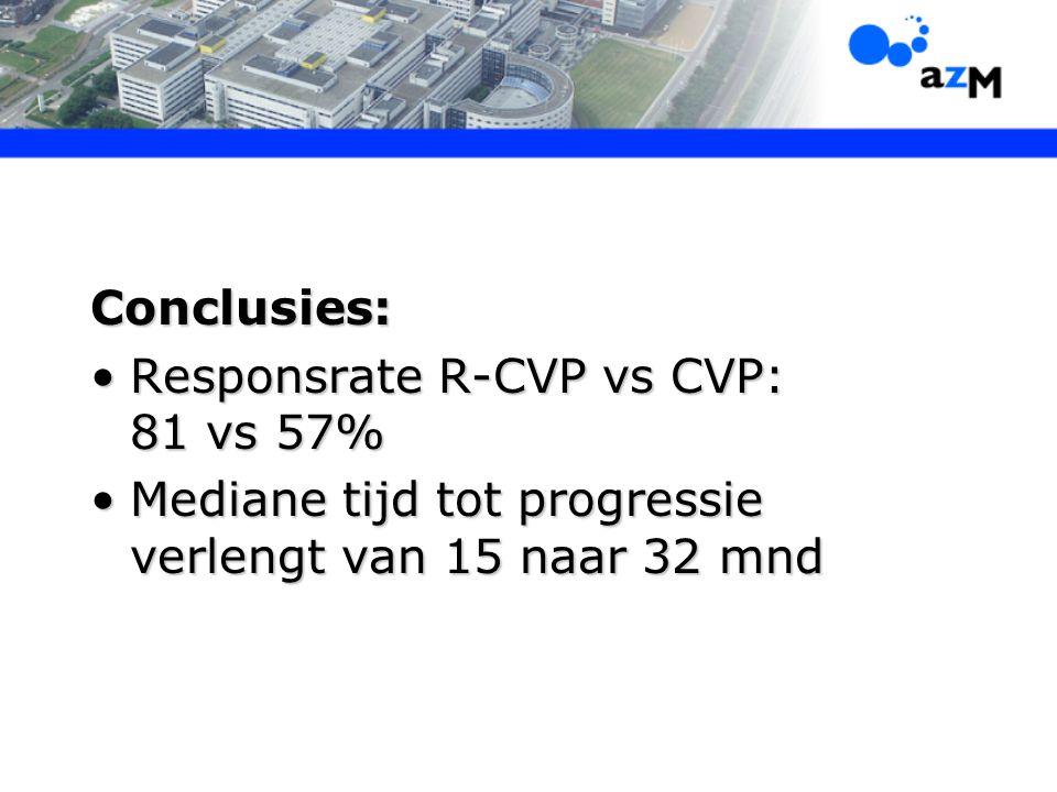 Conclusies: Responsrate R-CVP vs CVP: 81 vs 57%Responsrate R-CVP vs CVP: 81 vs 57% Mediane tijd tot progressie verlengt van 15 naar 32 mndMediane tijd