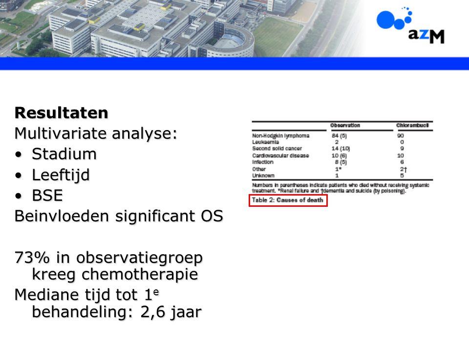 Resultaten Multivariate analyse: StadiumStadium LeeftijdLeeftijd BSEBSE Beinvloeden significant OS 73% in observatiegroep kreeg chemotherapie Mediane