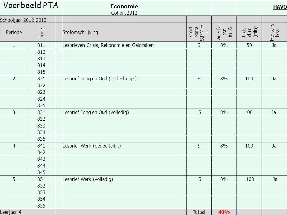 Economie HAVO Cohort 2012 Schooljaar 2012-2013 Periode Toets Stofomschrijving Soort toets S,P,M,H, T Weegfac tor in % Tijds- duur (min) Herkans baar 1