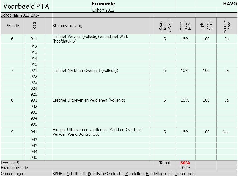 EconomieHAVO Cohort 2012 Schooljaar 2013-2014 Periode Toets Stofomschrijving Soort toets S,P,M,H Weeg - factor in % Tijds- duur (min) Herkans- baar 69