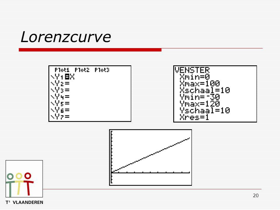 20 Lorenzcurve