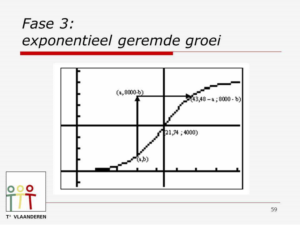 59 Fase 3: exponentieel geremde groei