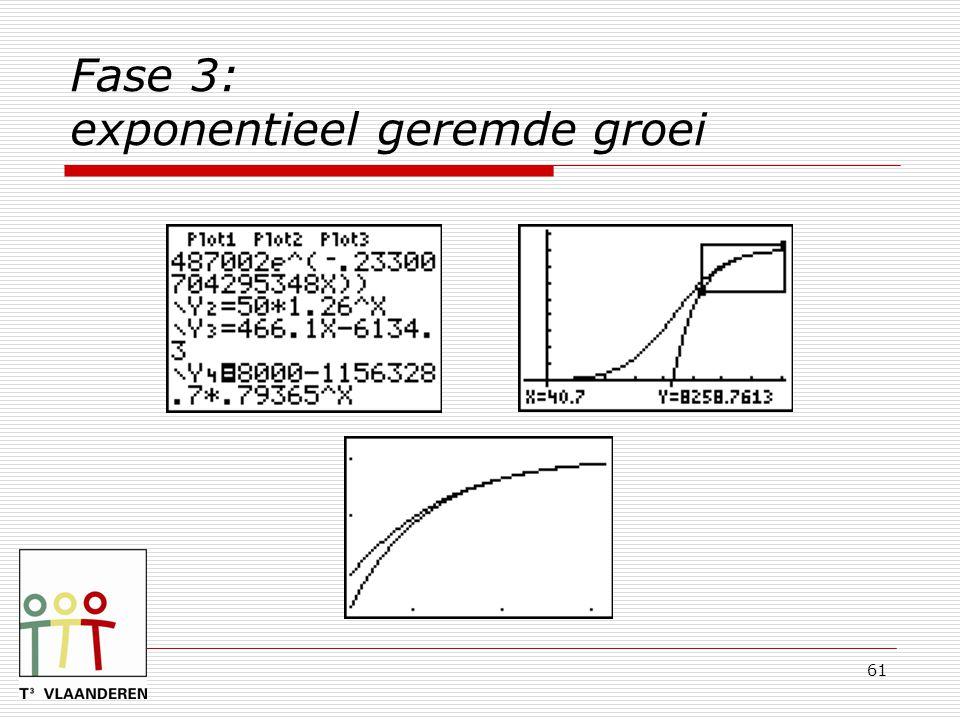 61 Fase 3: exponentieel geremde groei