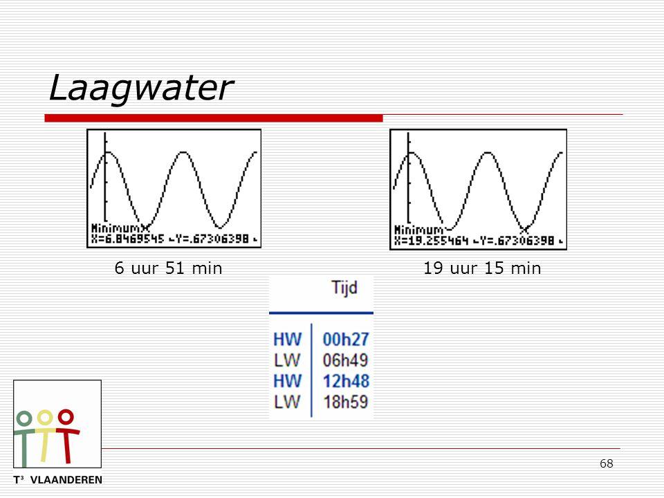 68 Laagwater 6 uur 51 min19 uur 15 min