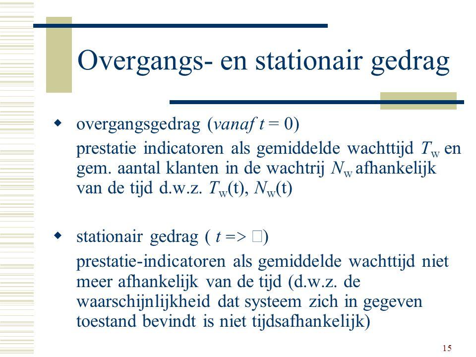 15 Overgangs- en stationair gedrag  overgangsgedrag (vanaf t = 0) prestatie indicatoren als gemiddelde wachttijd T w en gem. aantal klanten in de wac