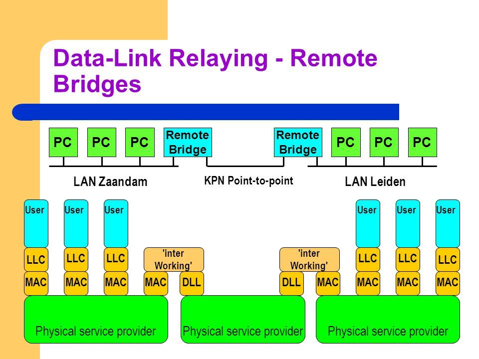 Data-Link Relaying - Bridges PC Bridge User Physical service provider LLC MAC LLC MAC LLC MAC User Physical service provider LLC MAC LLC MAC LLC MAC U