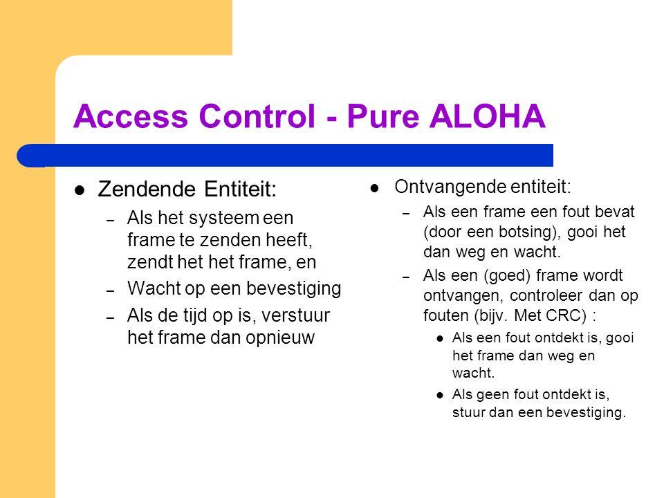 Access Control - Pure ALOHA Zendende Entiteit: – Als het systeem een frame te zenden heeft, zendt het het frame, en – Wacht op een bevestiging – Als de tijd op is, verstuur het frame dan opnieuw Ontvangende entiteit: – Als een frame een fout bevat (door een botsing), gooi het dan weg en wacht.