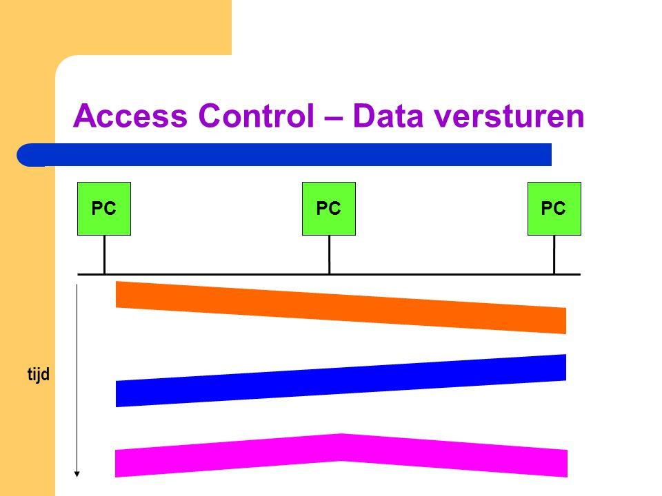 Access Control – Data versturen PC tijd