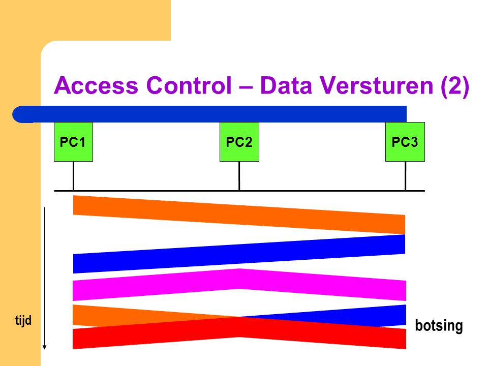 Access Control – Data versturen PC tijd