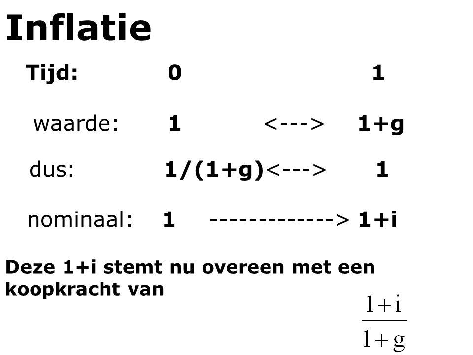 Inflatie Tijd:0 1 waarde:1 1+g dus:1/(1+g) 1 nominaal:1-------------> 1+i Deze 1+i stemt nu overeen met een koopkracht van