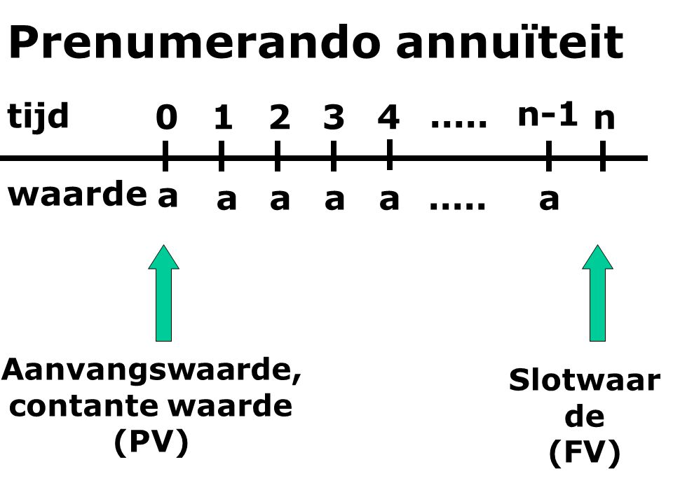 Prenumerando annuïteit tijd waarde 0123 n-1 n4 aaaa a a..... Slotwaar de (FV) Aanvangswaarde, contante waarde (PV)