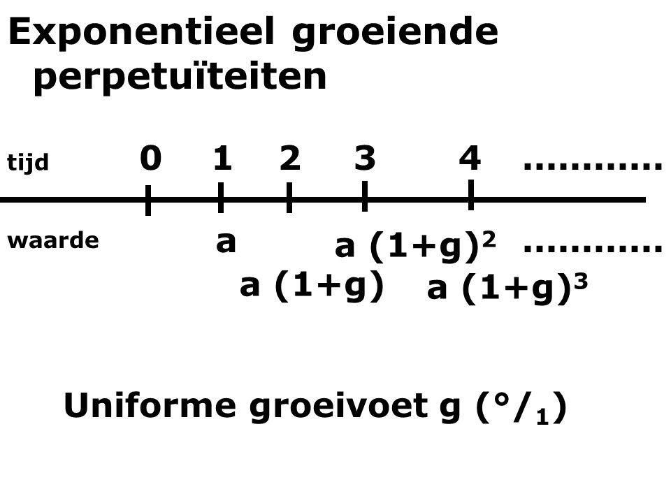tijd waarde 012 a (1+g) a 3 a (1+g) 2 4 a (1+g) 3............ Uniforme groeivoet g (°/ 1 ) Exponentieel groeiende perpetuïteiten
