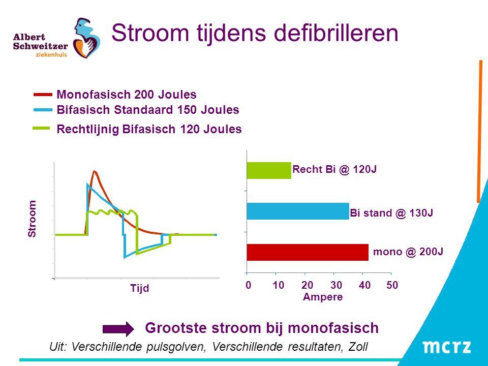 Stroom tijdens defibrilleren Monofasisch 200 Joules Bifasisch Standaard 150 Joules Uit: Verschillende pulsgolven, Verschillende resultaten, Zoll 01020