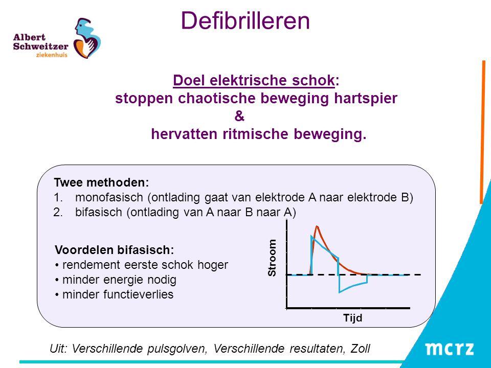 Experiment AED Meting: defibrillator direct op dialyse-ingang (via defib tester) Energie-instellingen: (150J bi, 200J bi, 100J mono, 360J mono) Zonder equipotentiaal Met equipotentiaal Indirect, via de wand machine direct in dialyse vloeistof ~220VAC 37 o C V dialysaat