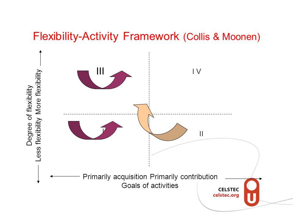 Flexibility-Activity Framework (Collis & Moonen) Primarily acquisition Primarily contribution Goals of activities Degree of flexibility Less flexibility More flexibility III I I V II