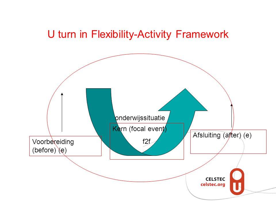 U turn in Flexibility-Activity Framework Voorbereiding (before) (e) Kern (focal event) f2f Afsluiting (after) (e) onderwijssituatie
