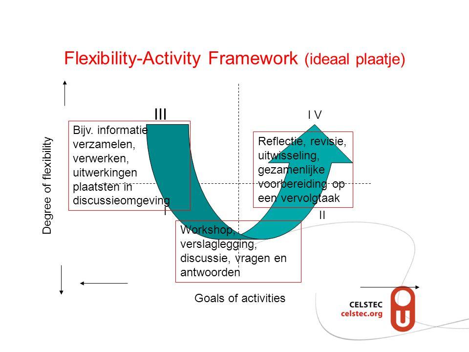 Flexibility-Activity Framework (ideaal plaatje) Goals of activities Degree of flexibility III I I V II Bijv.