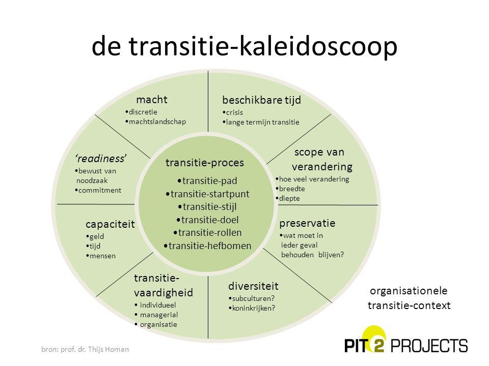 organisationele transitie-context beschikbare tijd crisis lange termijn transitie scope van verandering hoe veel verandering breedte diepte preservati