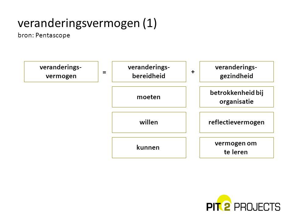 veranderingsvermogen (1) bron: Pentascope veranderings- vermogen veranderings- gezindheid veranderings- bereidheid moeten kunnen willen = + betrokkenh