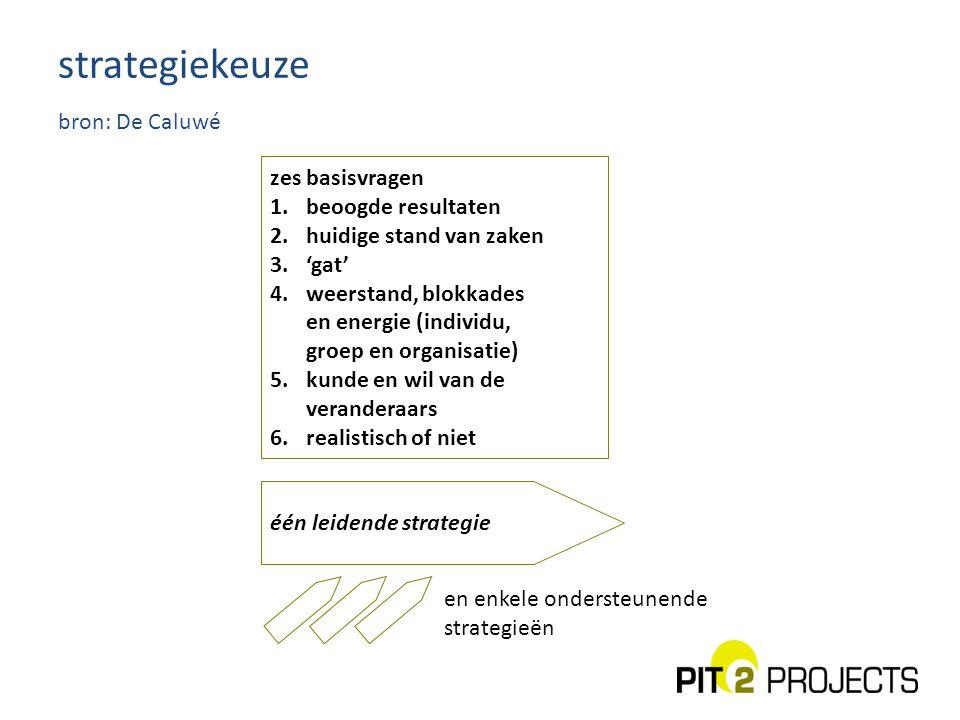strategiekeuze bron: De Caluwé zes basisvragen 1.beoogde resultaten 2.huidige stand van zaken 3.'gat' 4.weerstand, blokkades en energie (individu, gro
