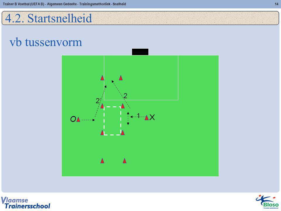 X O 1 2' 2 4.2. Startsnelheid 14Trainer B Voetbal (UEFA B) - Algemeen Gedeelte - Trainingsmethodiek - Snelheid