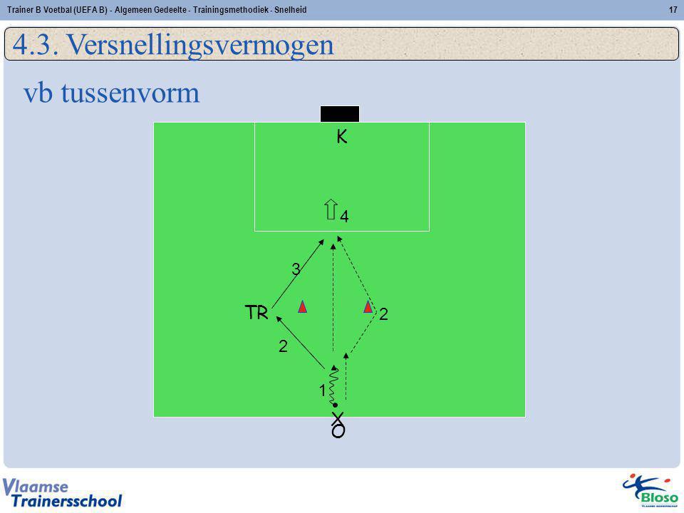 TR O X K 1 3 2 4 2 vb tussenvorm 4.3. Versnellingsvermogen 17Trainer B Voetbal (UEFA B) - Algemeen Gedeelte - Trainingsmethodiek - Snelheid