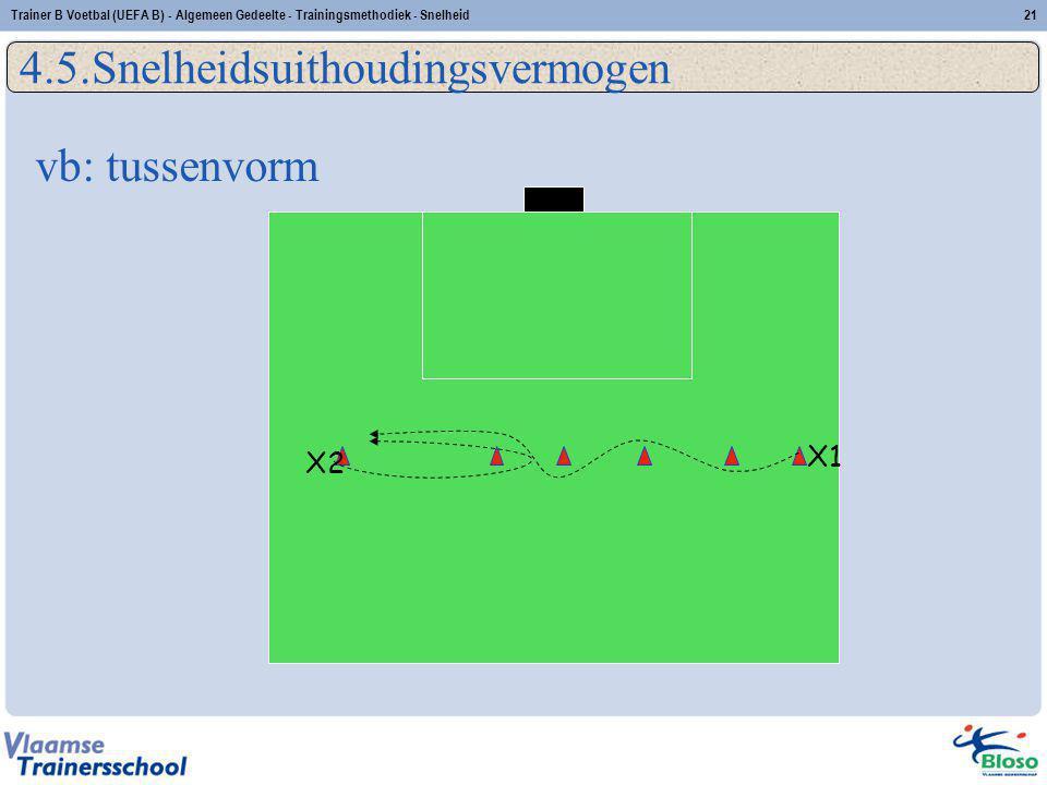 X1 X2 vb: tussenvorm 4.5.Snelheidsuithoudingsvermogen 21Trainer B Voetbal (UEFA B) - Algemeen Gedeelte - Trainingsmethodiek - Snelheid