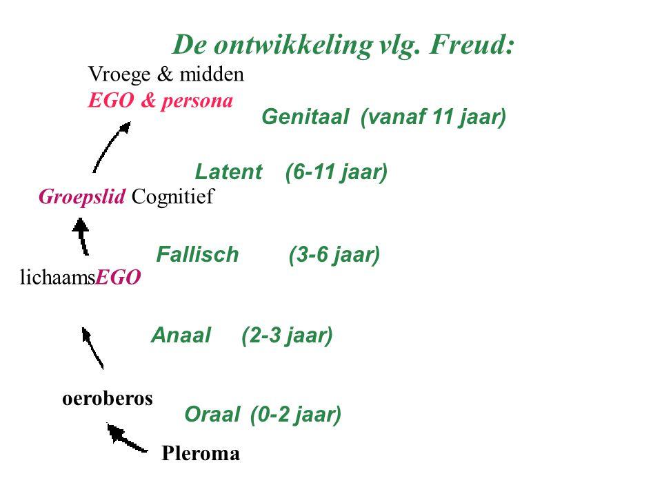 Pleroma oeroberos lichaamsEGO Groepslid Cognitief Vroege & midden EGO & persona De ontwikkeling vlg. Freud: Oraal (0-2 jaar) Fallisch (3-6 jaar) Genit