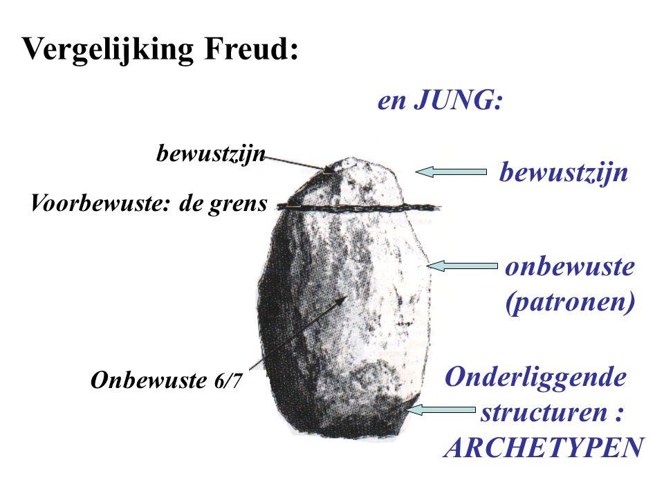 Vergelijking Freud: bewustzijn Voorbewuste: de grens Onbewuste 6/7 en JUNG: bewustzijn onbewuste (patronen) Onderliggende structuren : ARCHETYPEN