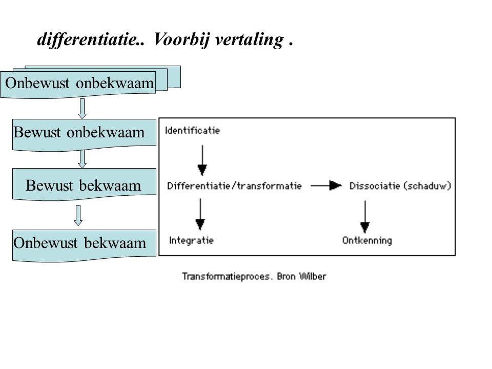 Transformatie : psychologisch identificatie differentiatie integratie dissociatie Verdringing Ontkenning Projectie..
