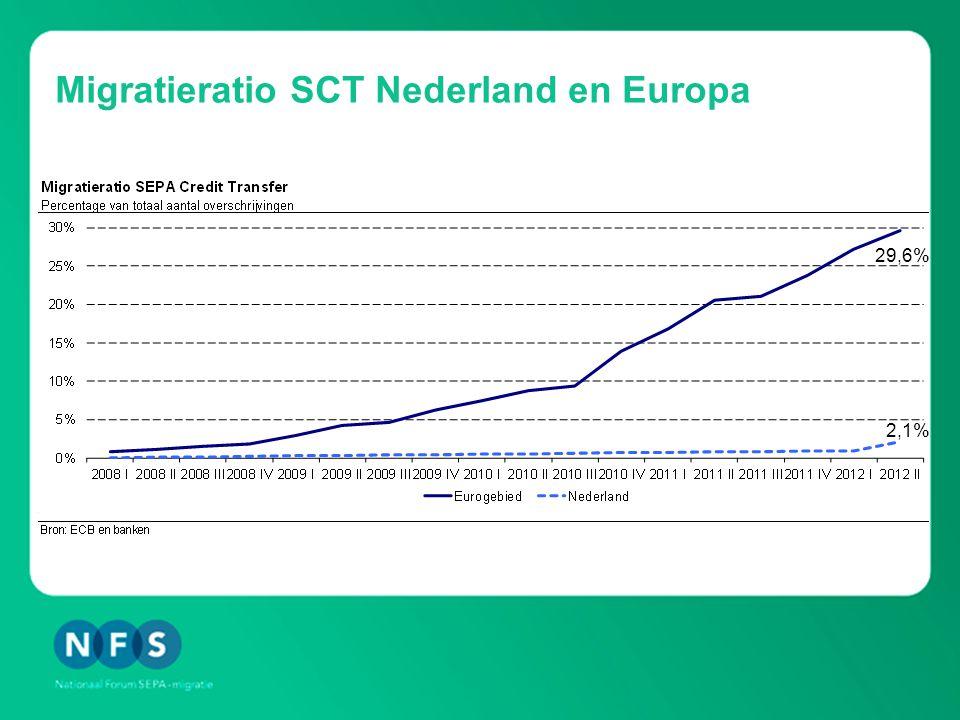 Migratieratio SCT Nederland en Europa 2,1% 29,6%
