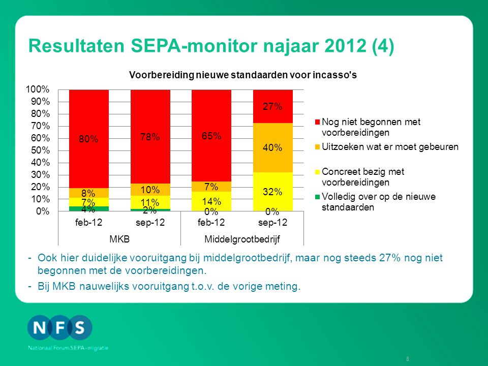Resultaten SEPA-monitor najaar 2012 (4) -Ook hier duidelijke vooruitgang bij middelgrootbedrijf, maar nog steeds 27% nog niet begonnen met de voorbereidingen.