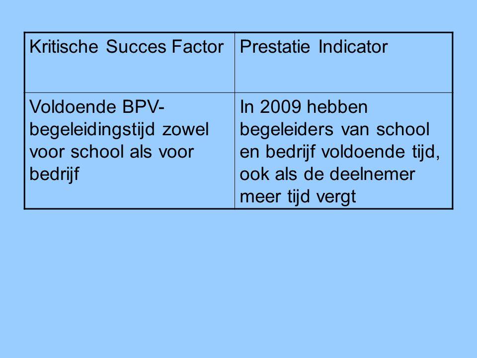 Kritische Succes FactorPrestatie Indicator Voldoende BPV- begeleidingstijd zowel voor school als voor bedrijf In 2009 hebben begeleiders van school en