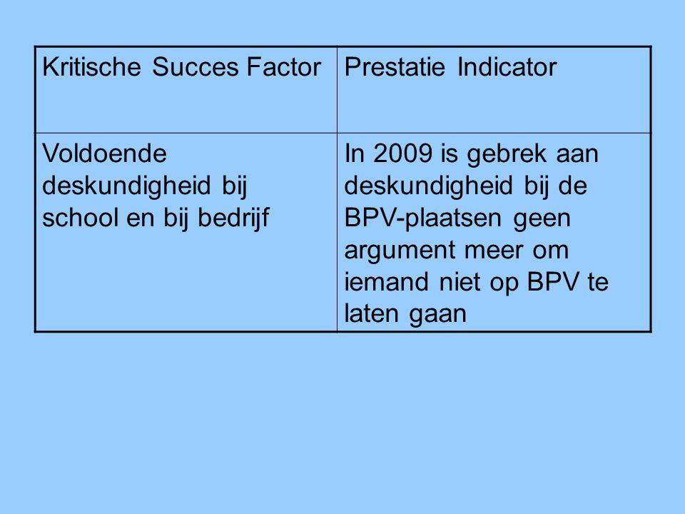 Kritische Succes FactorPrestatie Indicator Voldoende deskundigheid bij school en bij bedrijf In 2009 is gebrek aan deskundigheid bij de BPV-plaatsen geen argument meer om iemand niet op BPV te laten gaan