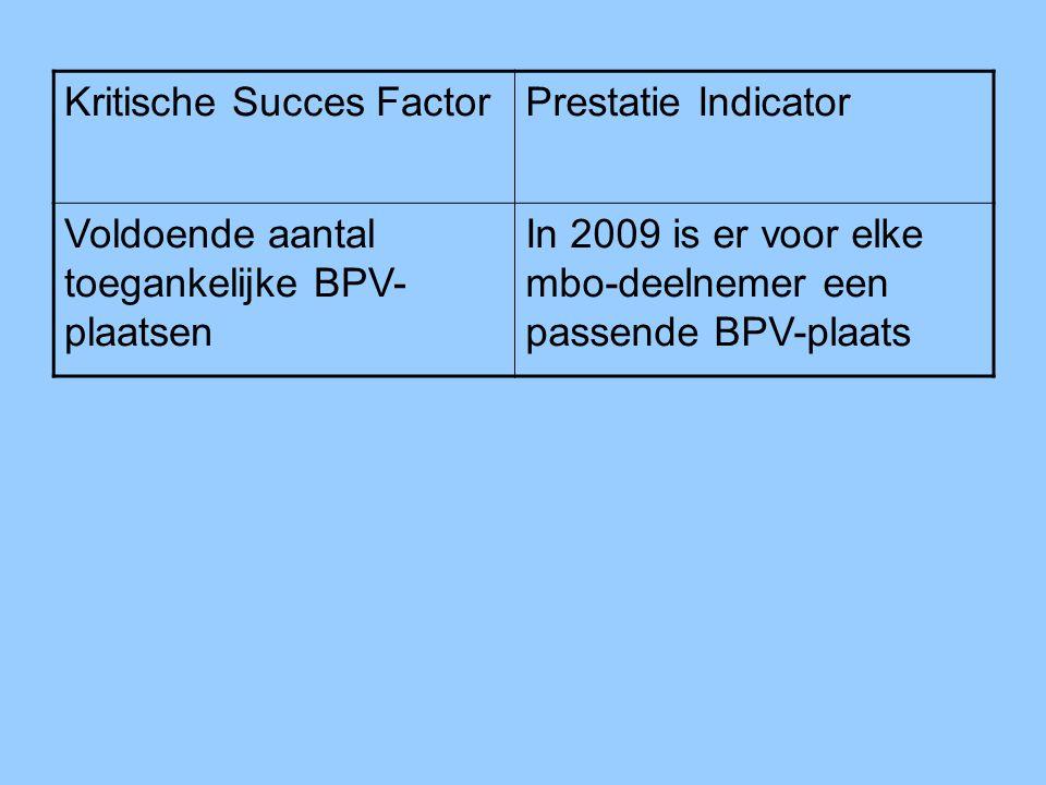 Kritische Succes FactorPrestatie Indicator Voldoende aantal toegankelijke BPV- plaatsen In 2009 is er voor elke mbo-deelnemer een passende BPV-plaats