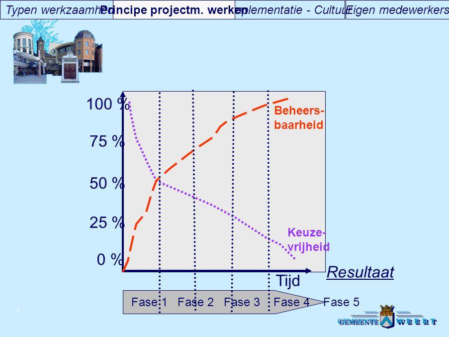 © Tijd 100 % 0 % 50 % 25 % 75 % Beheers- baarheid Keuze- vrijheid Fase 1 Fase 2 Fase 3 Fase 4 Fase 5 Resultaat Eigen medewerkersImplementatie - Cultuu