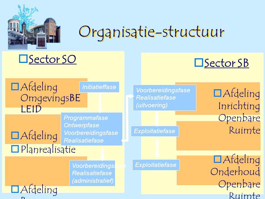© Organisatie-structuur  Sector SO  Afdeling OmgevingsBE LEID  Afdeling  Planrealisatie  Afdeling Bouw-  en Milieuzaken  Sector SB  Afdeling I