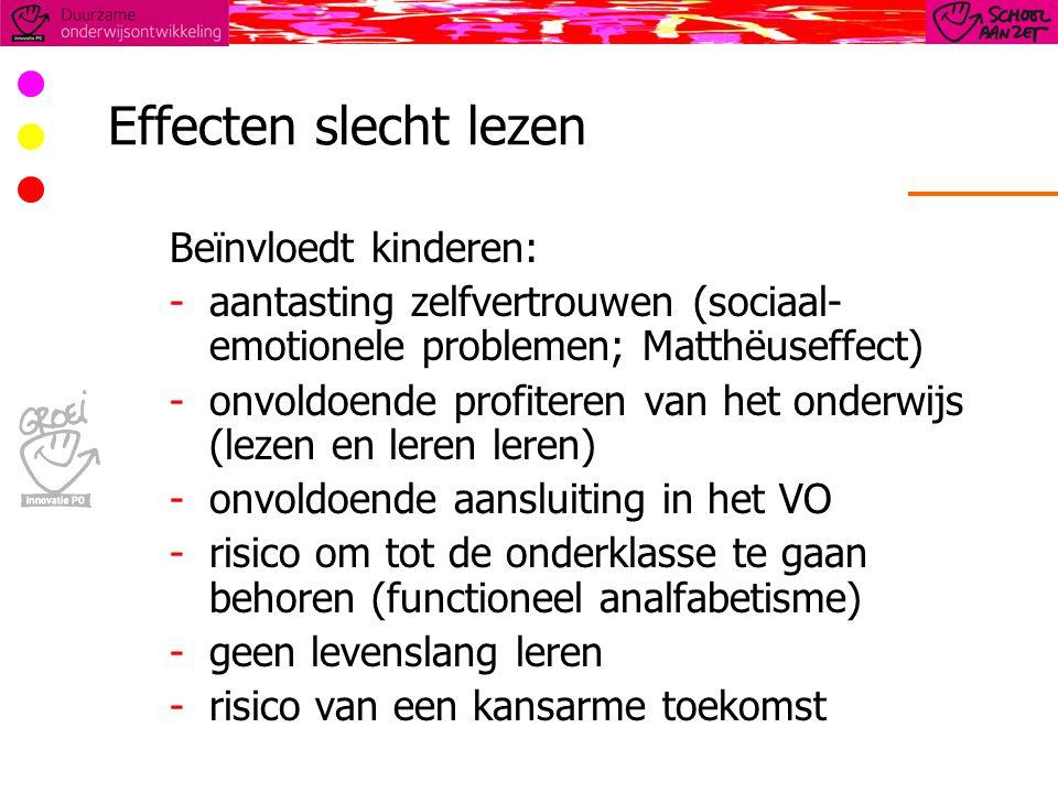 Effecten slecht lezen Beïnvloedt kinderen: -aantasting zelfvertrouwen (sociaal- emotionele problemen; Matthëuseffect) -onvoldoende profiteren van het onderwijs (lezen en leren leren) -onvoldoende aansluiting in het VO -risico om tot de onderklasse te gaan behoren (functioneel analfabetisme) -geen levenslang leren -risico van een kansarme toekomst
