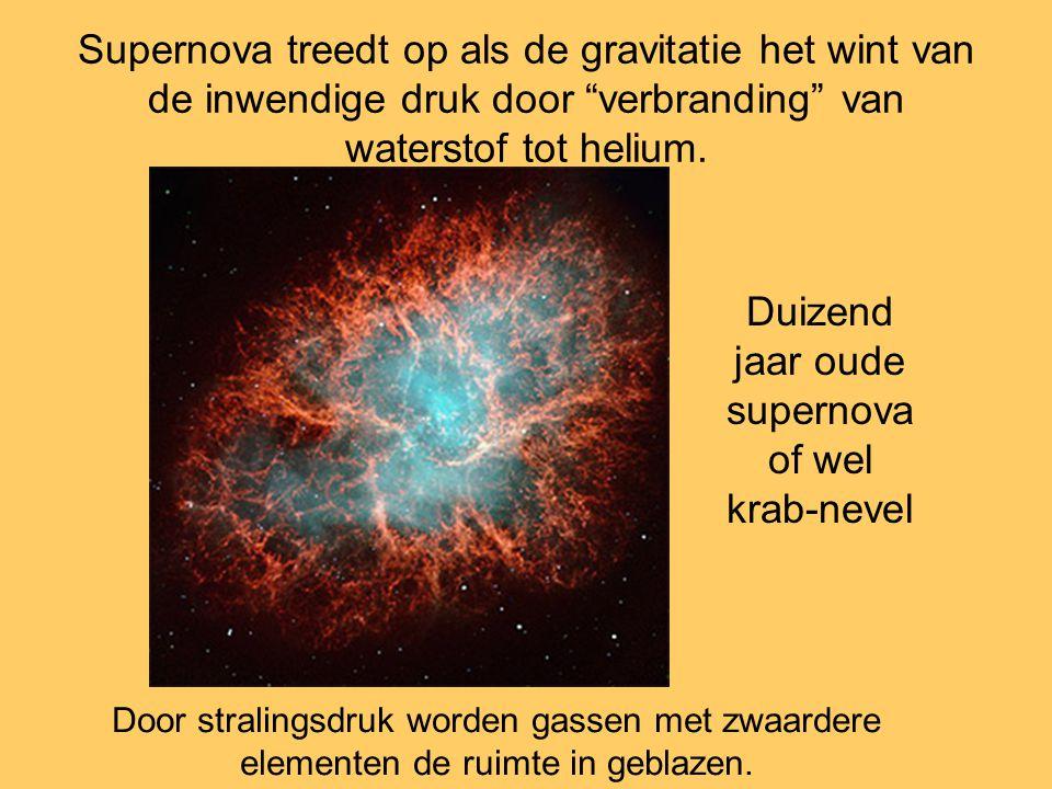 """Supernova treedt op als de gravitatie het wint van de inwendige druk door """"verbranding"""" van waterstof tot helium. Door stralingsdruk worden gassen met"""