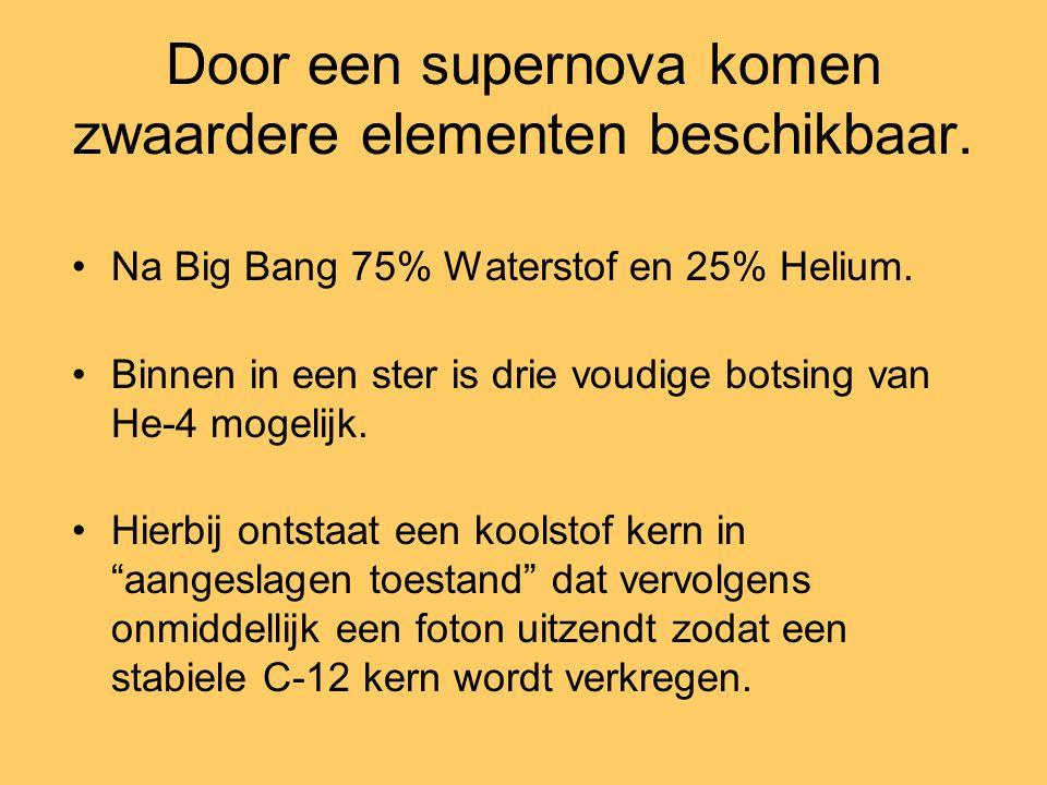 Door een supernova komen zwaardere elementen beschikbaar. Na Big Bang 75% Waterstof en 25% Helium. Binnen in een ster is drie voudige botsing van He-4