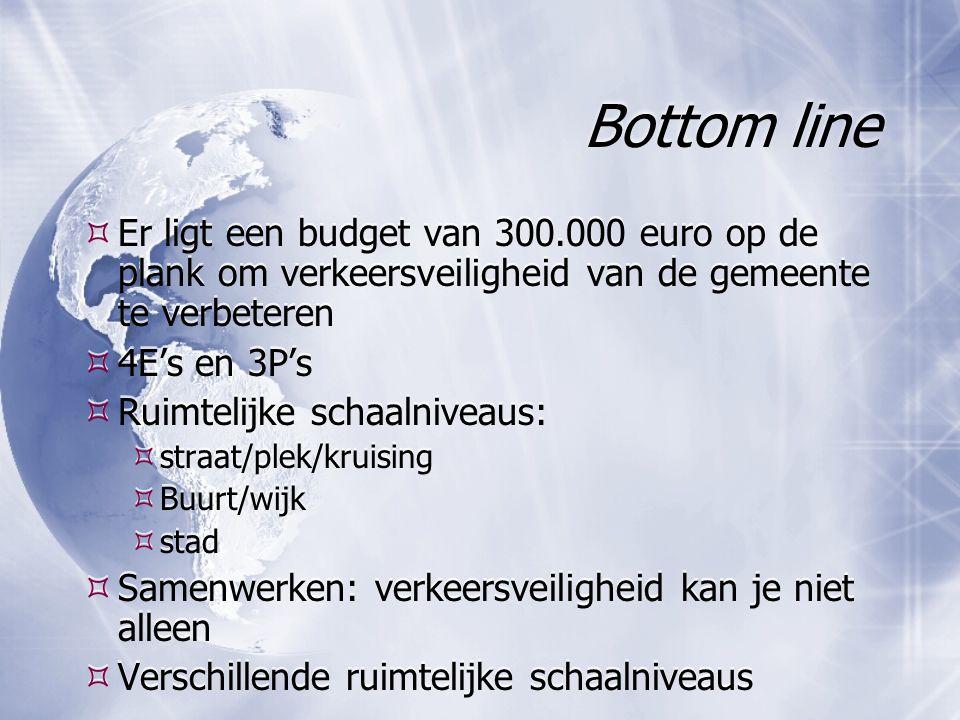 Bottom line  Er ligt een budget van 300.000 euro op de plank om verkeersveiligheid van de gemeente te verbeteren  4E's en 3P's  Ruimtelijke schaalniveaus:  straat/plek/kruising  Buurt/wijk  stad  Samenwerken: verkeersveiligheid kan je niet alleen  Verschillende ruimtelijke schaalniveaus  Er ligt een budget van 300.000 euro op de plank om verkeersveiligheid van de gemeente te verbeteren  4E's en 3P's  Ruimtelijke schaalniveaus:  straat/plek/kruising  Buurt/wijk  stad  Samenwerken: verkeersveiligheid kan je niet alleen  Verschillende ruimtelijke schaalniveaus