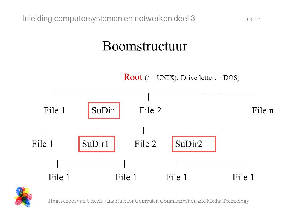 Inleiding computersystemen en netwerken deel 3 Hogeschool van Utrecht / Institute for Computer, Communication and Media Technology Boomstructuur Root (/ = UNIX); Drive letter: = DOS) File 1 SuDir File 2File n File 1 SuDir1 SuDir2 File 1 File 2