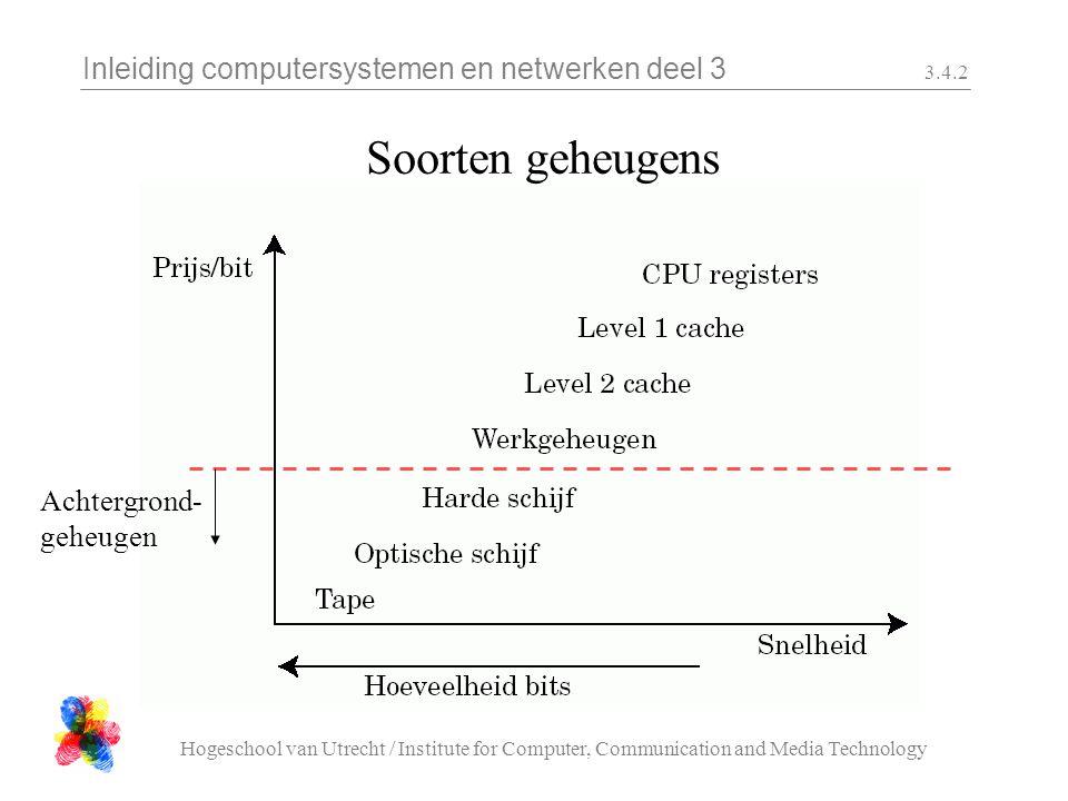 Inleiding computersystemen en netwerken deel 3 Hogeschool van Utrecht / Institute for Computer, Communication and Media Technology 3.4.2 Soorten geheugens Achtergrond- geheugen