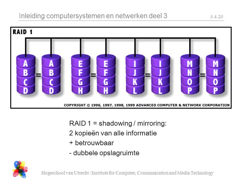 Inleiding computersystemen en netwerken deel 3 Hogeschool van Utrecht / Institute for Computer, Communication and Media Technology 3.4.20 RAID 1 = shadowing / mirroring: 2 kopieën van alle informatie + betrouwbaar - dubbele opslagruimte