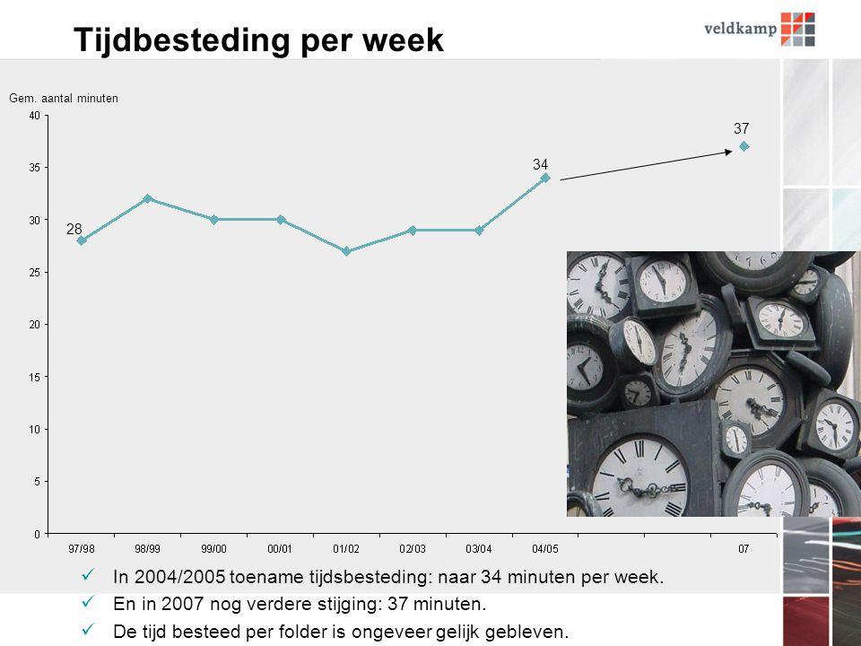 Tijdbesteding per week In 2004/2005 toename tijdsbesteding: naar 34 minuten per week.