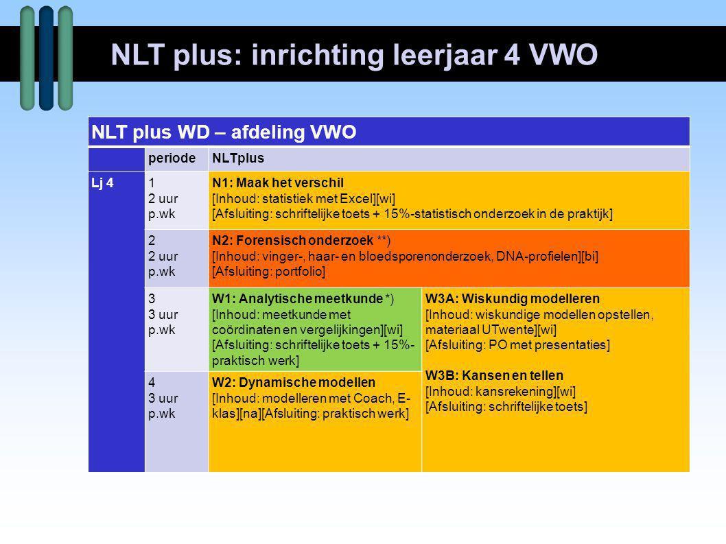 NLT plus: inrichting leerjaar 4 VWO NLT plus WD – afdeling VWO periodeNLTplus Lj 41 2 uur p.wk N1: Maak het verschil [Inhoud: statistiek met Excel][wi