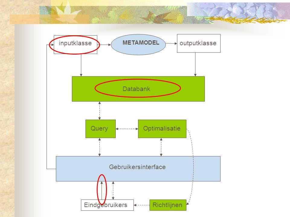 QueryOptimalisatie Databank Gebruikersinterface Eindgebruikers inputklasseoutputklasse METAMODEL Richtlijnen